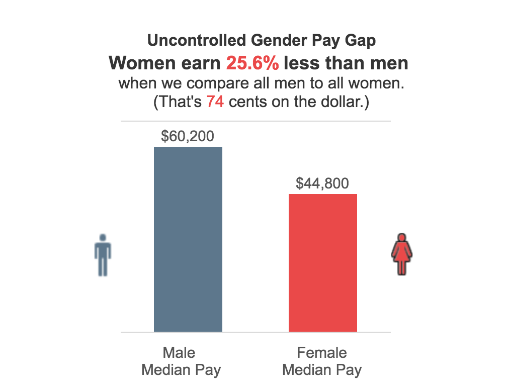Gender Pay Gap courtesy payscale.com